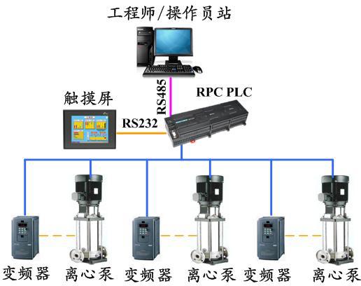 图1 无负压供水控制系统结构图.png