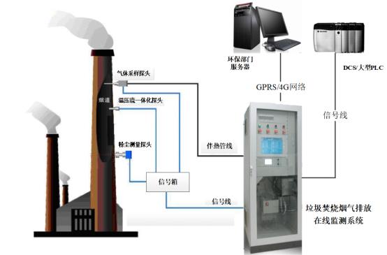 13--基于蓝普锋PLC的垃圾焚烧烟气排放在线监测系统826.png